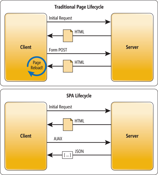 dn463786.Wasson_Figure2_hires(en-us,MSDN.10)