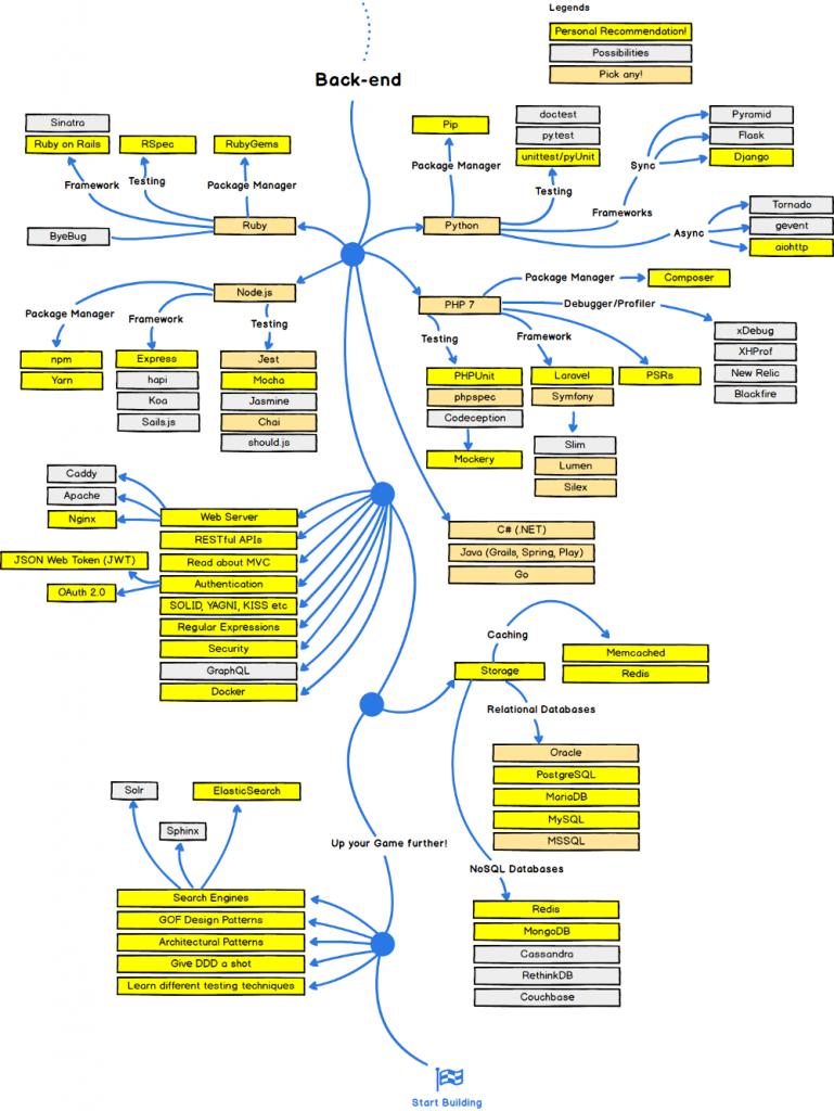 desarrollador web back-end