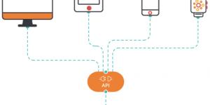 Qué es Headless CMS y descubriendo EZ Platform