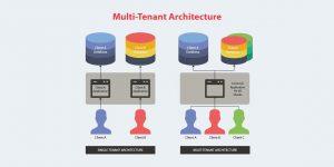 Enfoques de Arquitectura Multitenant para Aplicaciones SaaS